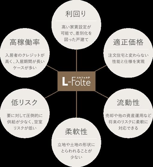 L-Folte説明図