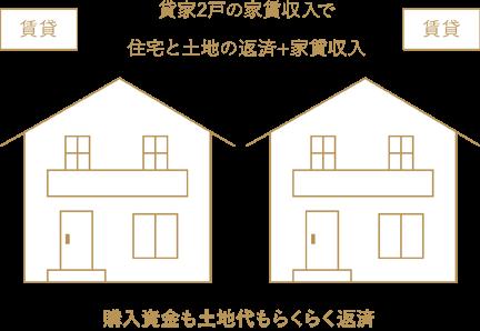 貸家2戸の家賃収入で住宅と土地の返済+家賃収入