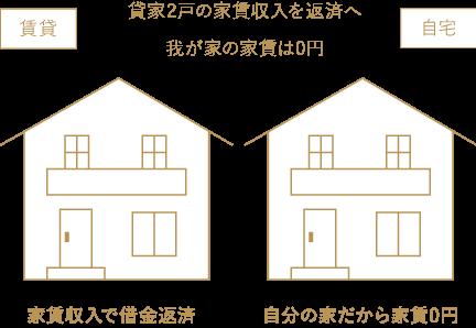 貸家2戸の家賃収入を返済へ 我が家の家賃は0円